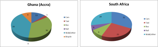 Modal split of transport use in Accra + South Africa
