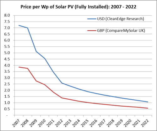 Fall-in-solar-prices-chart (1)