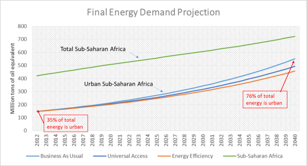 urban-ssa-energy-demand-over-time